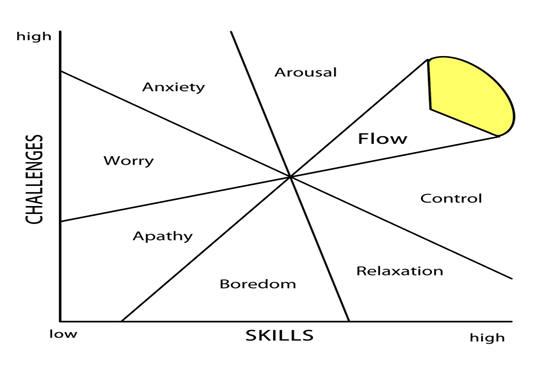 Flow occurs at the intersection of high skill and high challenge